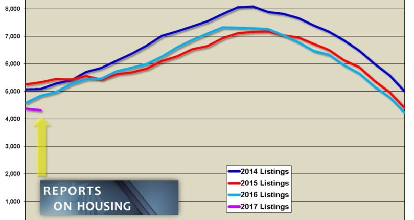 Orange County Housing Report:  Surf's Up!!!