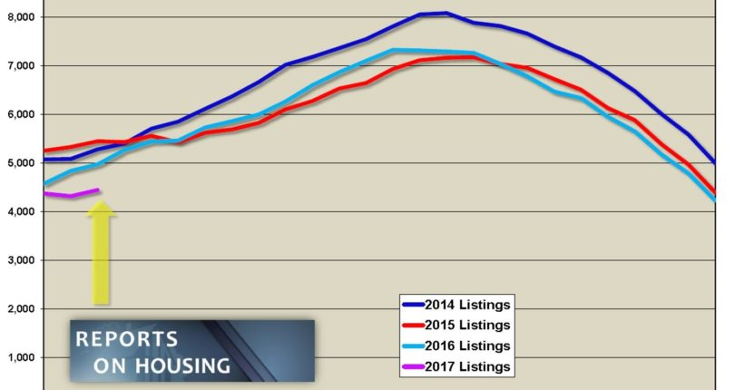 The Squeeze on Housing
